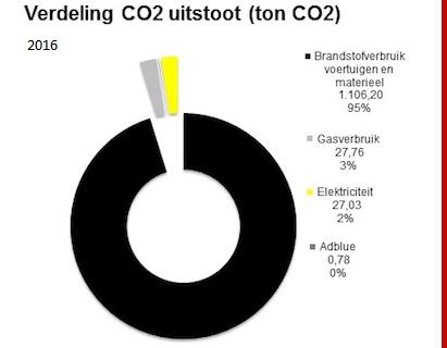 CO2-uitstoot-dijkhoff